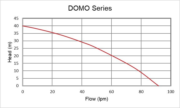 DOMO Performance Curve