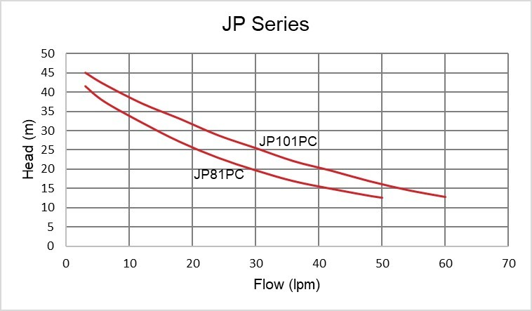 JP Performance Curve