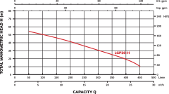 LGP20-H Performance Curve
