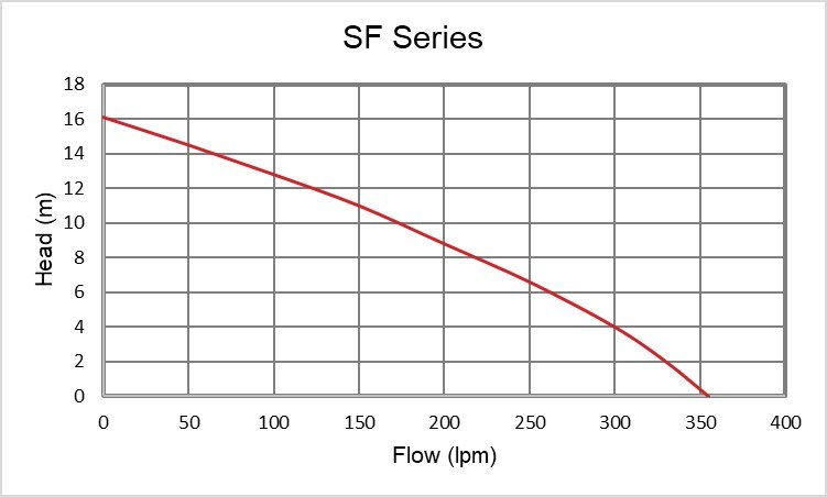 SF Performance curve