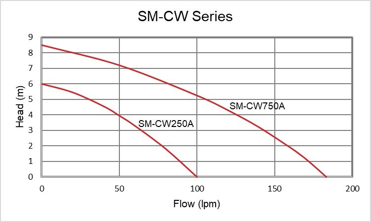 SM CW Performance Curve