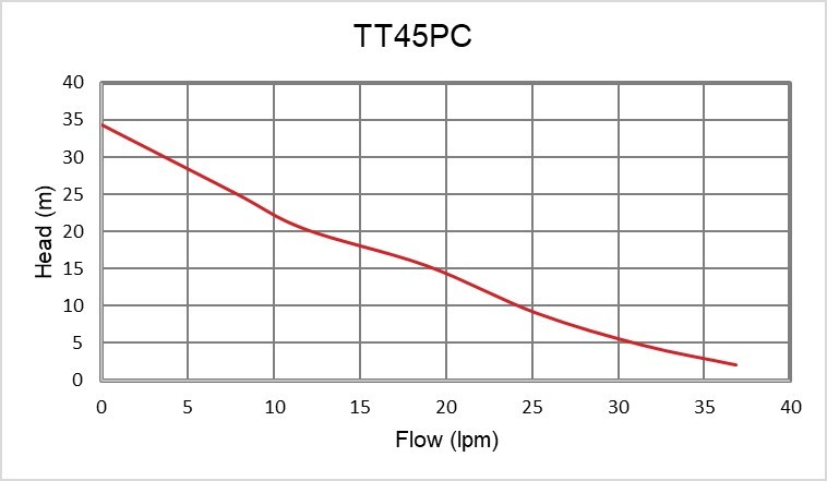 TT45 PC Performance curve