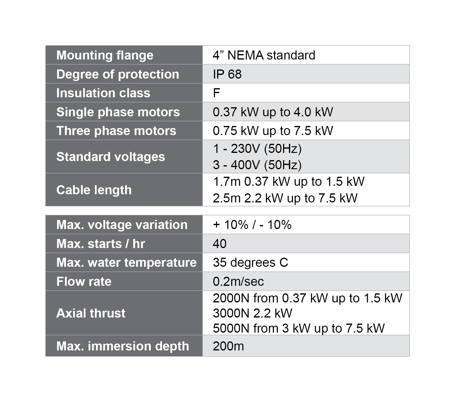 4 Inch Bore Motor Specifications