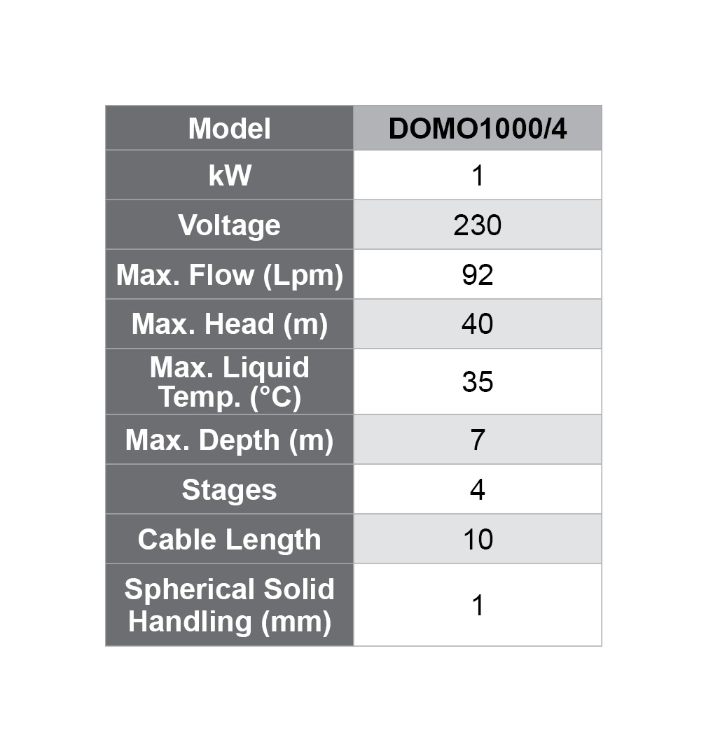 DOMO specifications