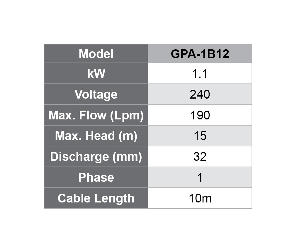 GPA specifications