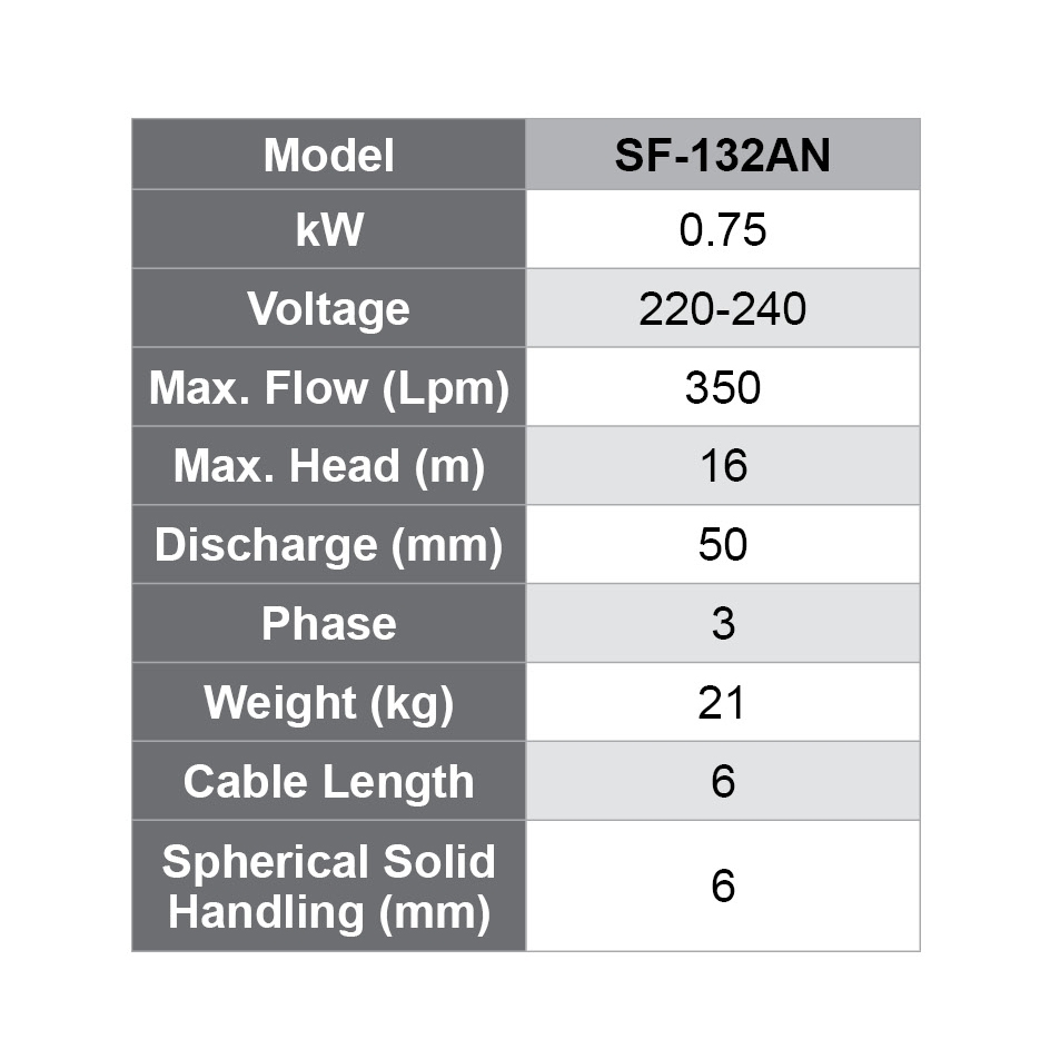 SF specifications
