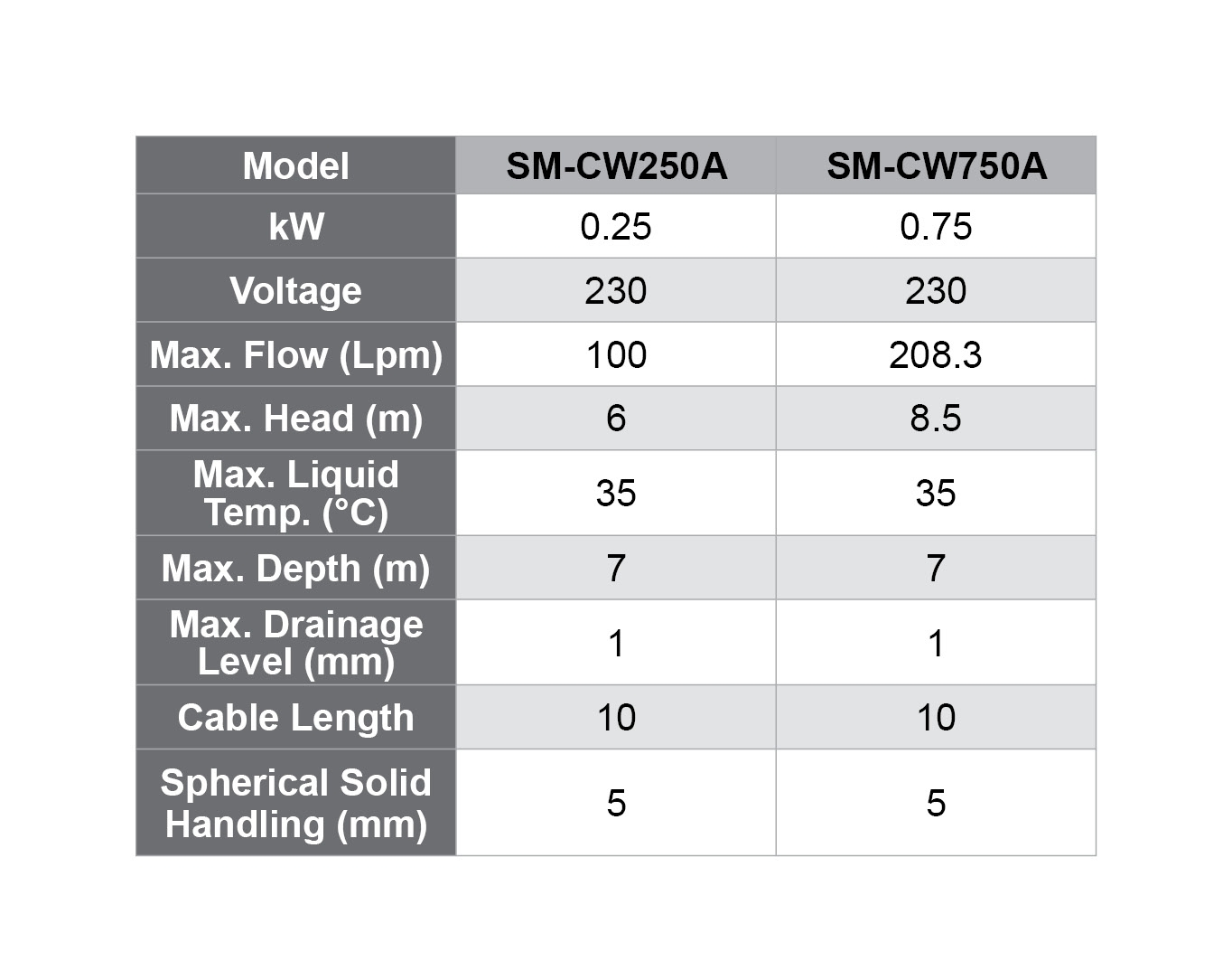 SM CW specifications