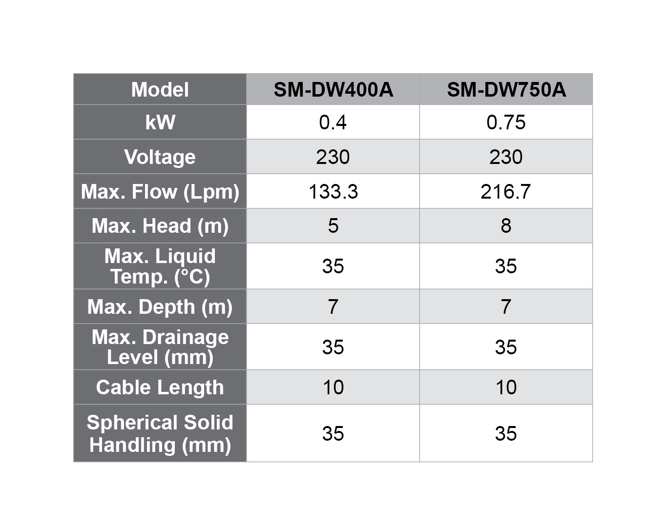SM DW specifications